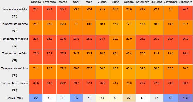 temperatura clima arraial do cabo rj melhor epoca