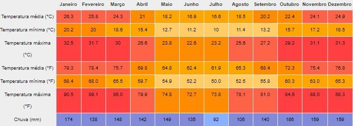 Clima e temperatura média ao longo do ano em Foz do Iguaçu, Cataratas brasileiras. Fonte: pt.climate-data.org.