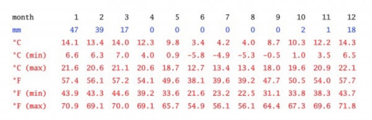 Clima e temperatura em Uyuni ao longo do ano. Fonte: pt.climate-data.org