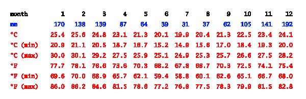 Temperatura média ao longo do ano em Aldeia Velha, RJ. Fonte: pt.climate-data.org