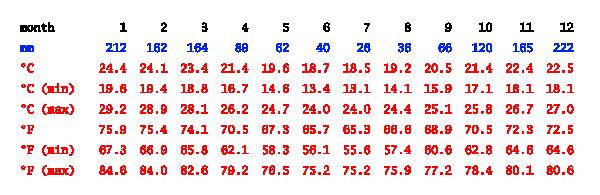 Temperatura média ao longo do ano no Sana, RJ. Fonte: pt.climate-data.org